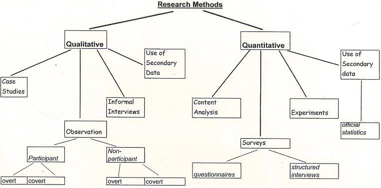 Dissertation research methods section